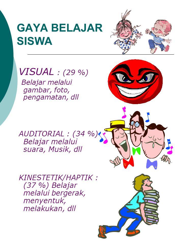 GAYA BELAJAR SISWA VISUAL : (29 %)