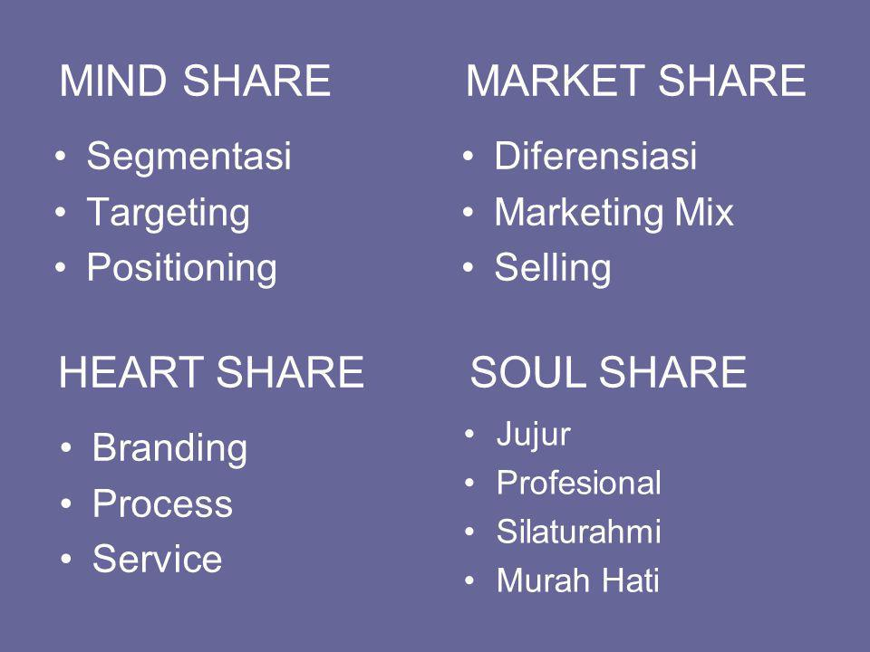 MIND SHARE MARKET SHARE HEART SHARE SOUL SHARE Segmentasi Targeting