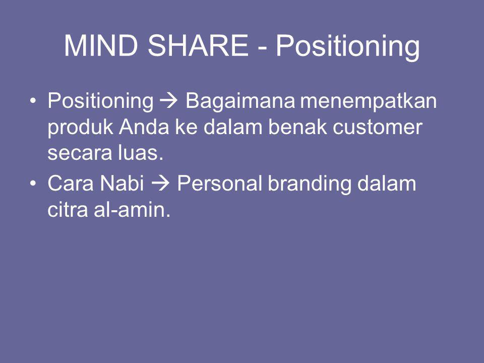 MIND SHARE - Positioning