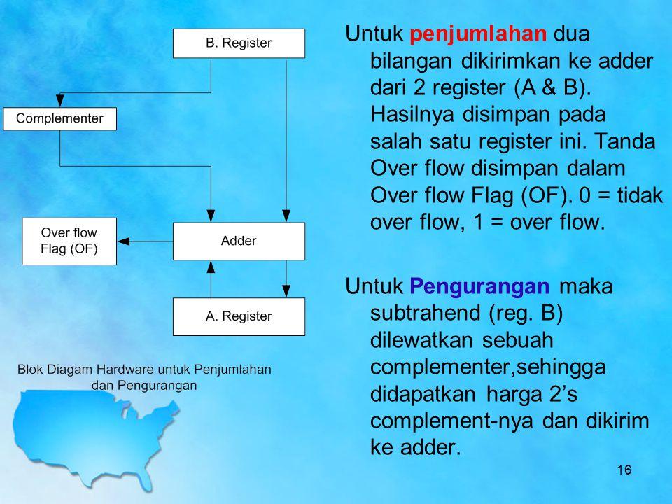 Untuk penjumlahan dua bilangan dikirimkan ke adder dari 2 register (A & B). Hasilnya disimpan pada salah satu register ini. Tanda Over flow disimpan dalam Over flow Flag (OF). 0 = tidak over flow, 1 = over flow.