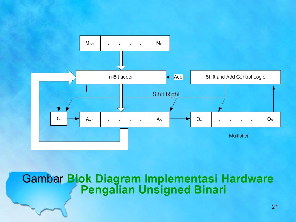 Gambar Blok Diagram Implementasi Hardware Pengalian Unsigned Binari