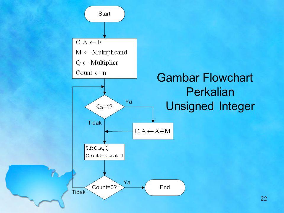 Gambar Flowchart Perkalian Unsigned Integer