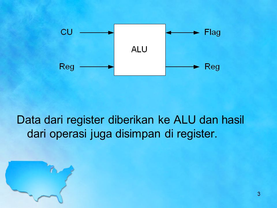 Data dari register diberikan ke ALU dan hasil dari operasi juga disimpan di register.