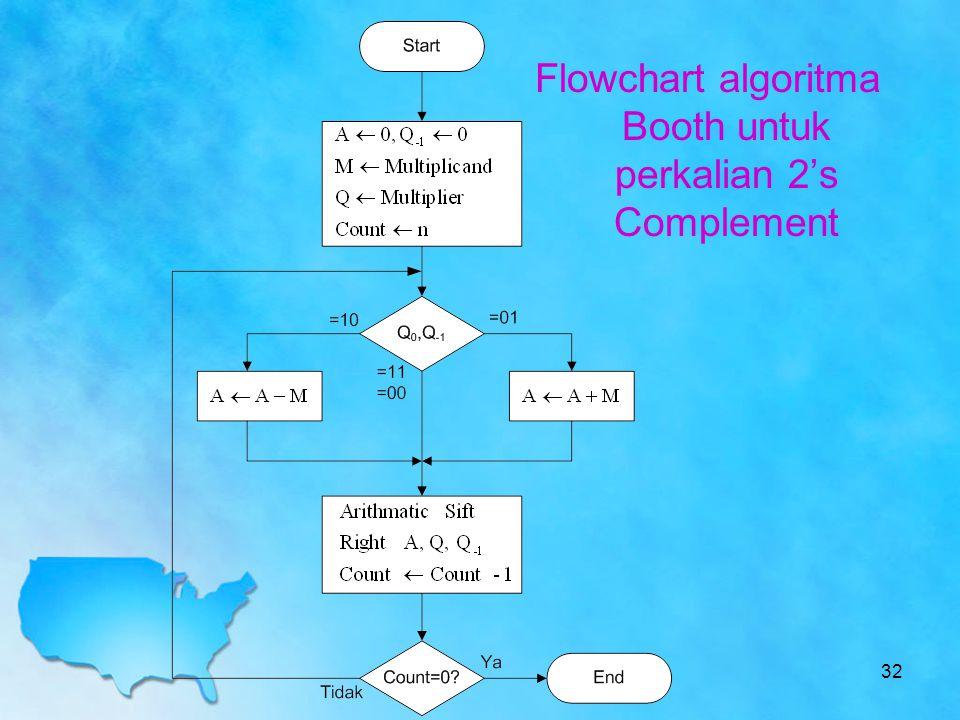 Flowchart algoritma Booth untuk perkalian 2's Complement