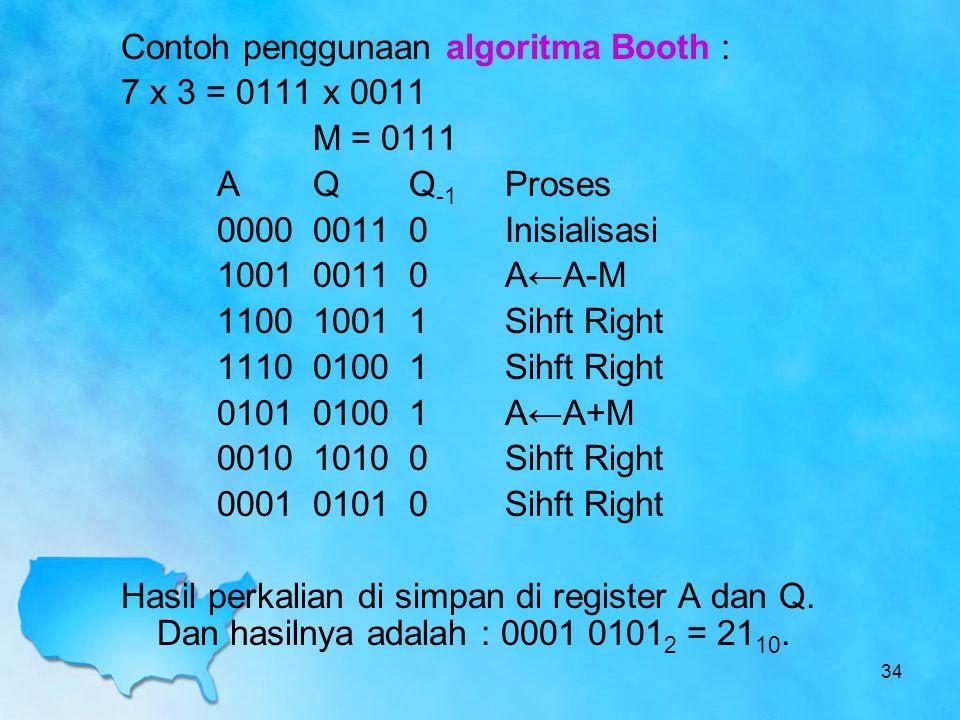Contoh penggunaan algoritma Booth : 7 x 3 = 0111 x 0011 M = 0111 A Q Q-1 Proses 0000 0011 0 Inisialisasi 1001 0011 0 A←A-M 1100 1001 1 Sihft Right 1110 0100 1 Sihft Right 0101 0100 1 A←A+M 0010 1010 0 Sihft Right 0001 0101 0 Sihft Right Hasil perkalian di simpan di register A dan Q.