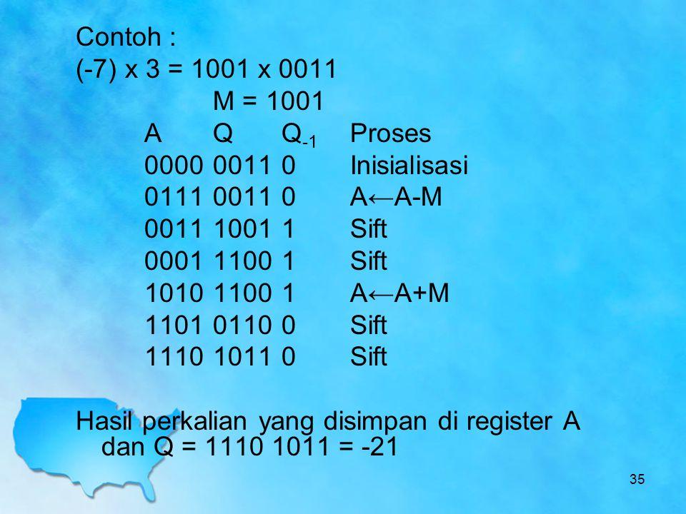 Contoh : (-7) x 3 = 1001 x 0011 M = 1001 A Q Q-1 Proses 0000 0011 0 Inisialisasi 0111 0011 0 A←A-M 0011 1001 1 Sift 0001 1100 1 Sift 1010 1100 1 A←A+M 1101 0110 0 Sift 1110 1011 0 Sift Hasil perkalian yang disimpan di register A dan Q = 1110 1011 = -21