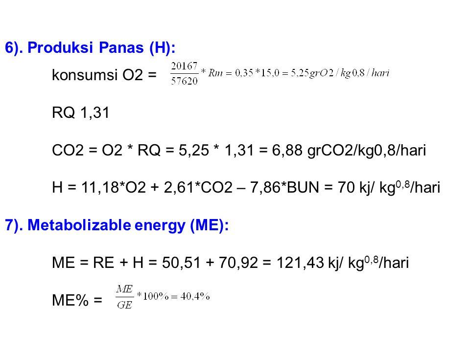 CO2 = O2 * RQ = 5,25 * 1,31 = 6,88 grCO2/kg0,8/hari