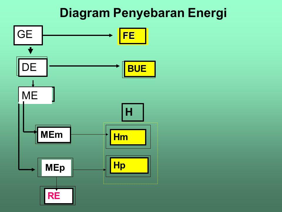 Diagram Penyebaran Energi