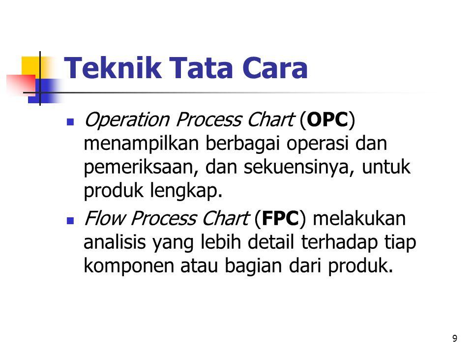 Teknik Tata Cara Operation Process Chart (OPC) menampilkan berbagai operasi dan pemeriksaan, dan sekuensinya, untuk produk lengkap.
