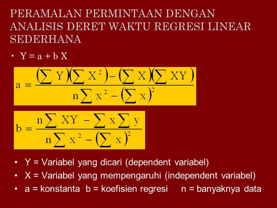 Peramalan permintaan dengan analisis deret waktu regresi linear sederhana