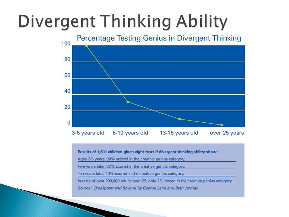 Divergent Thinking Ability