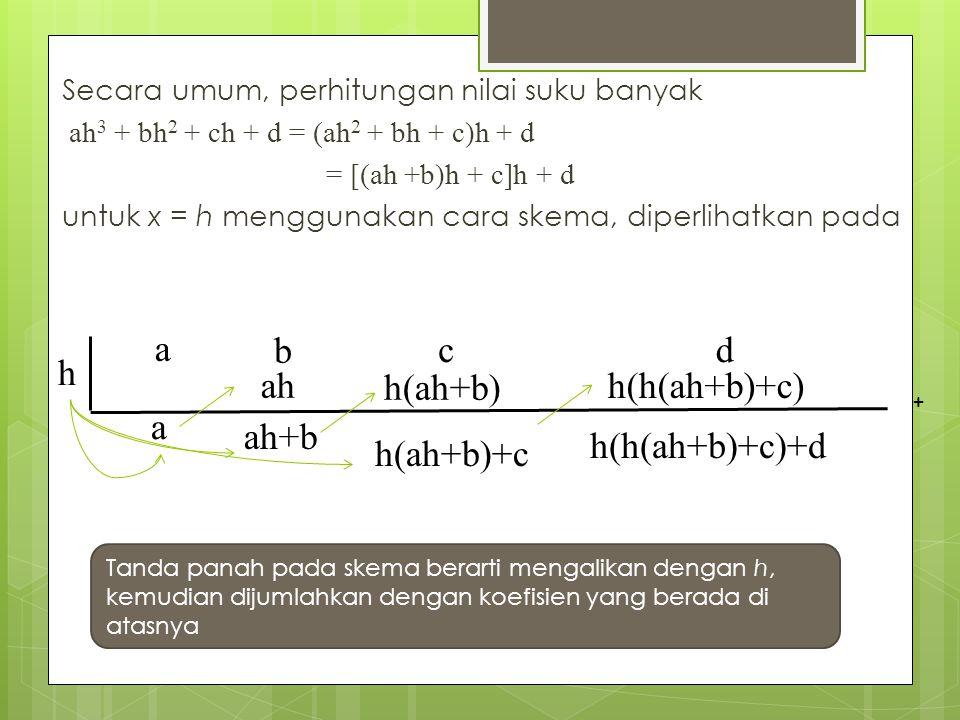h a b ah ah+b c h(ah+b) h(ah+b)+c h(h(ah+b)+c) h(h(ah+b)+c)+d d