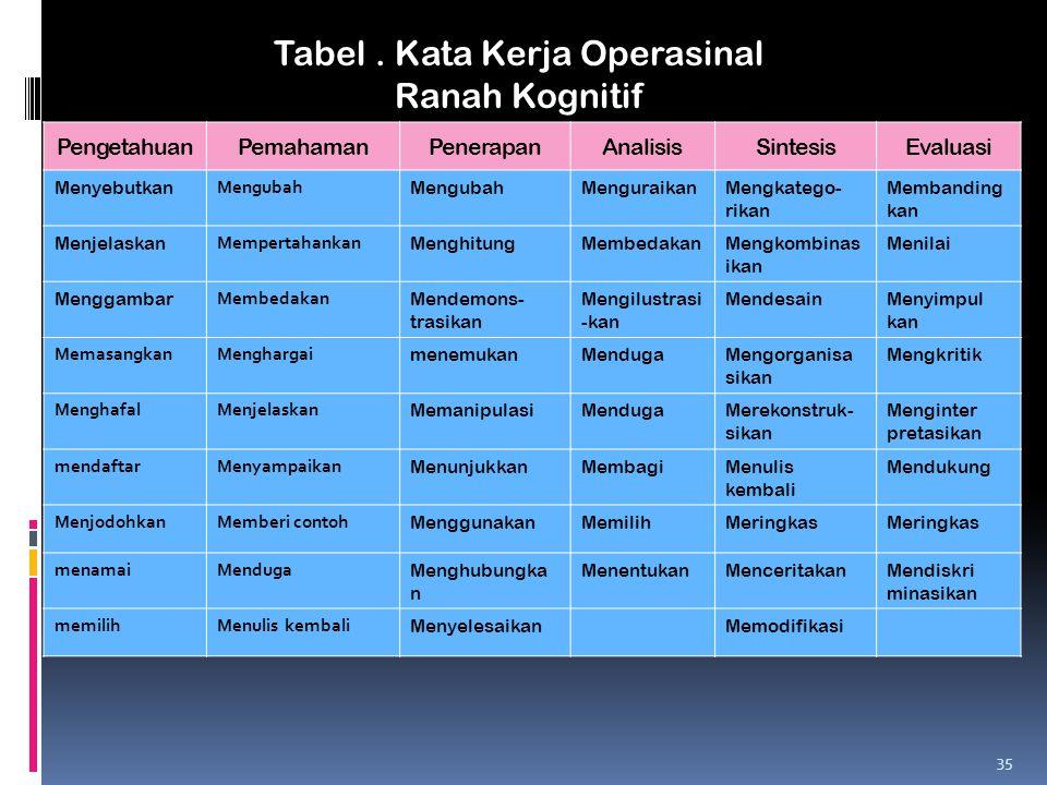 Tabel . Kata Kerja Operasinal Ranah Kognitif