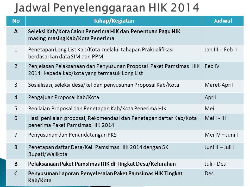 Jadwal Penyelenggaraan HIK 2014