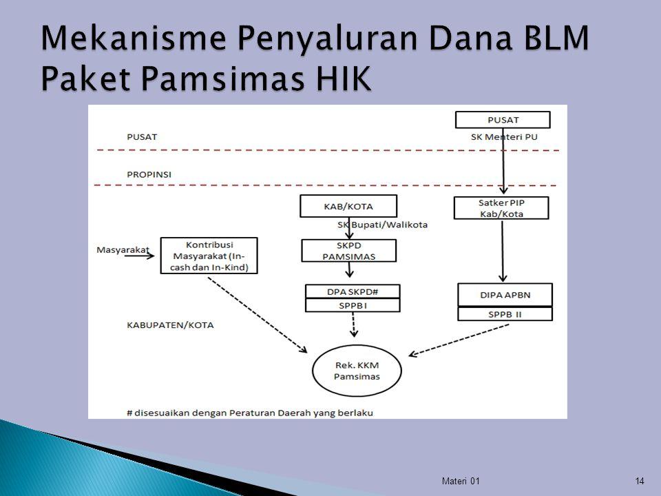 Mekanisme Penyaluran Dana BLM Paket Pamsimas HIK