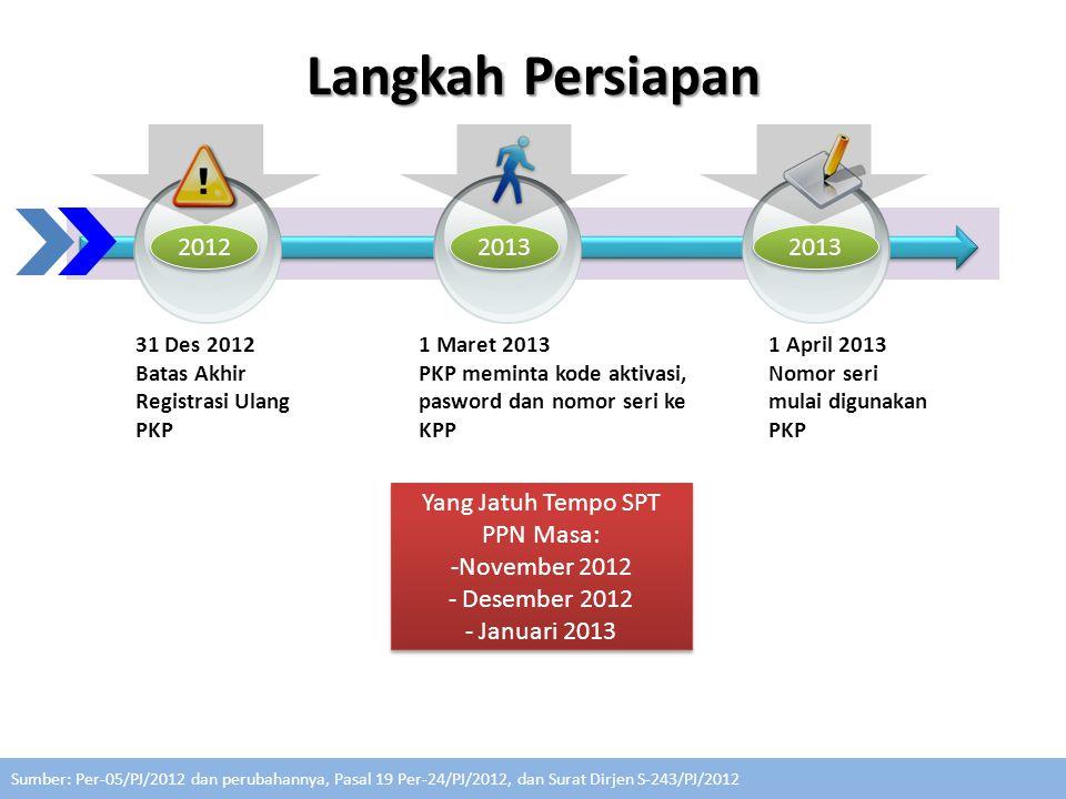 Yang Jatuh Tempo SPT PPN Masa: