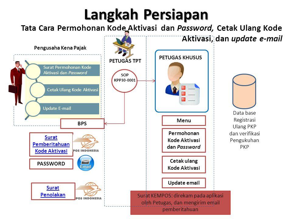 Langkah Persiapan Tata Cara Permohonan Kode Aktivasi dan Password, Cetak Ulang Kode Aktivasi, dan update e-mail.