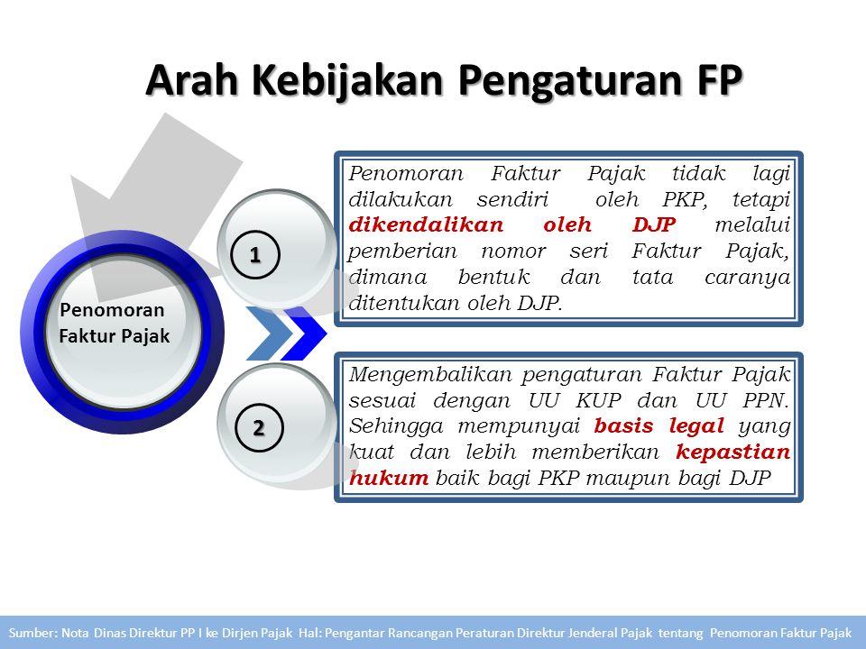 Arah Kebijakan Pengaturan FP