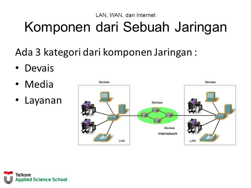 LAN, WAN, dan Internet Komponen dari Sebuah Jaringan