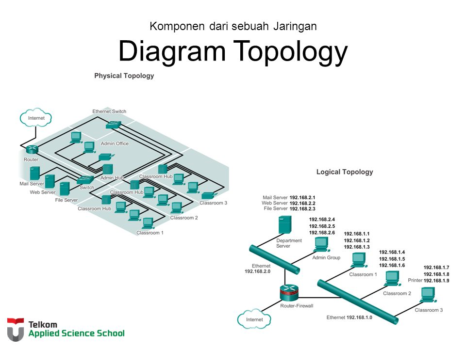 Komponen dari sebuah Jaringan Diagram Topology