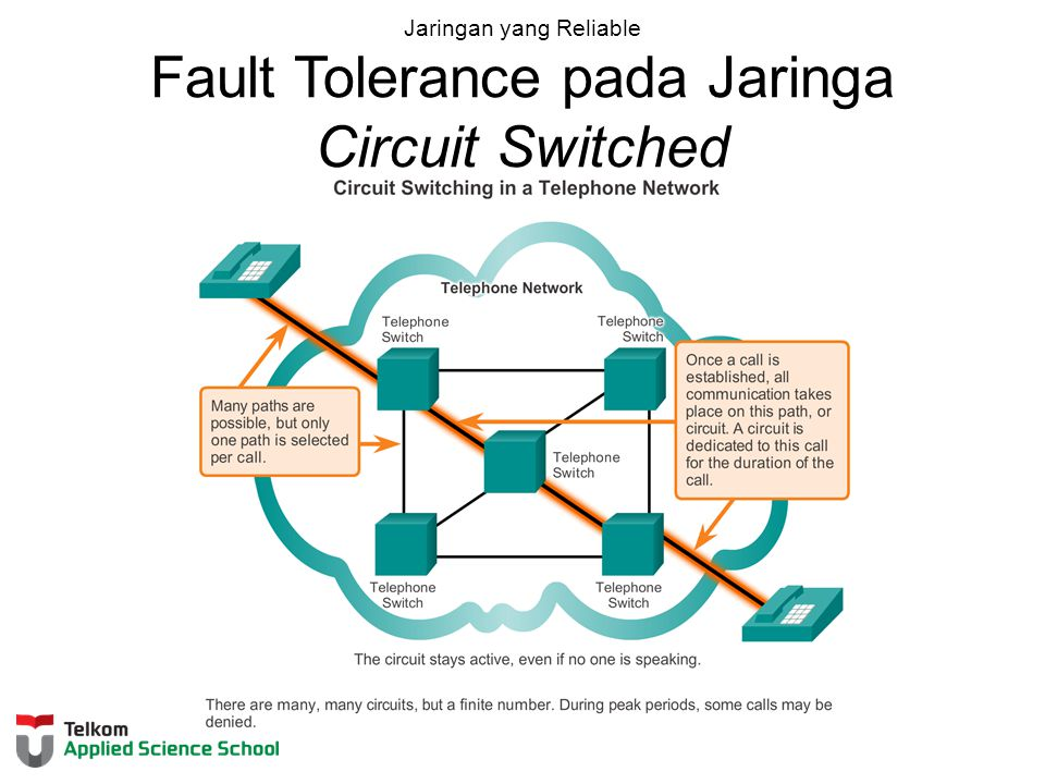 Jaringan yang Reliable Fault Tolerance pada Jaringa Circuit Switched