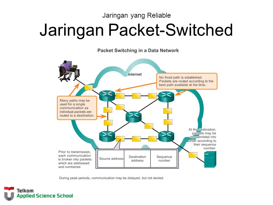Jaringan yang Reliable Jaringan Packet-Switched
