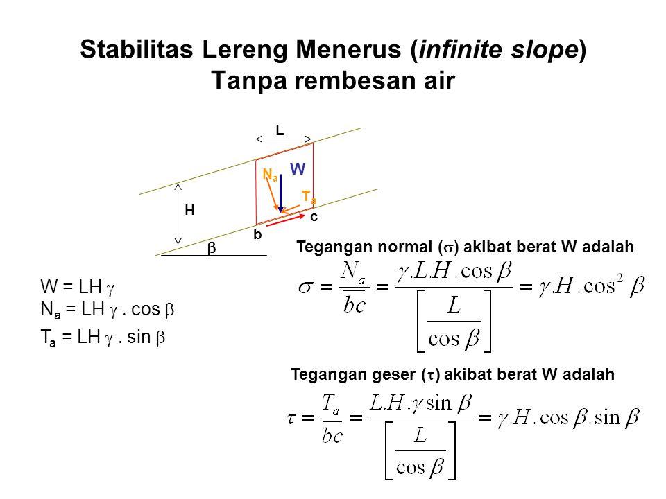 Stabilitas Lereng Menerus (infinite slope) Tanpa rembesan air