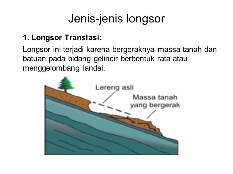 Jenis-jenis longsor 1. Longsor Translasi: