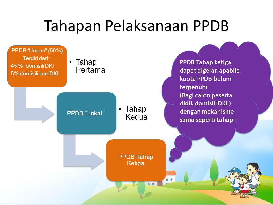 Tahapan Pelaksanaan PPDB