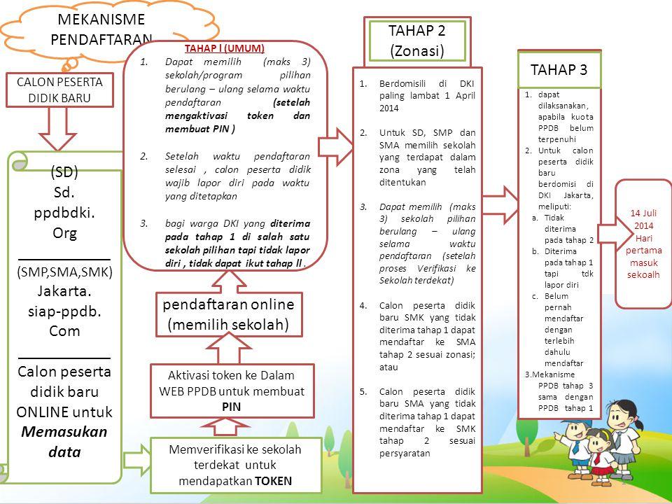 MEKANISME PENDAFTARAN TAHAP 2 (Zonasi)