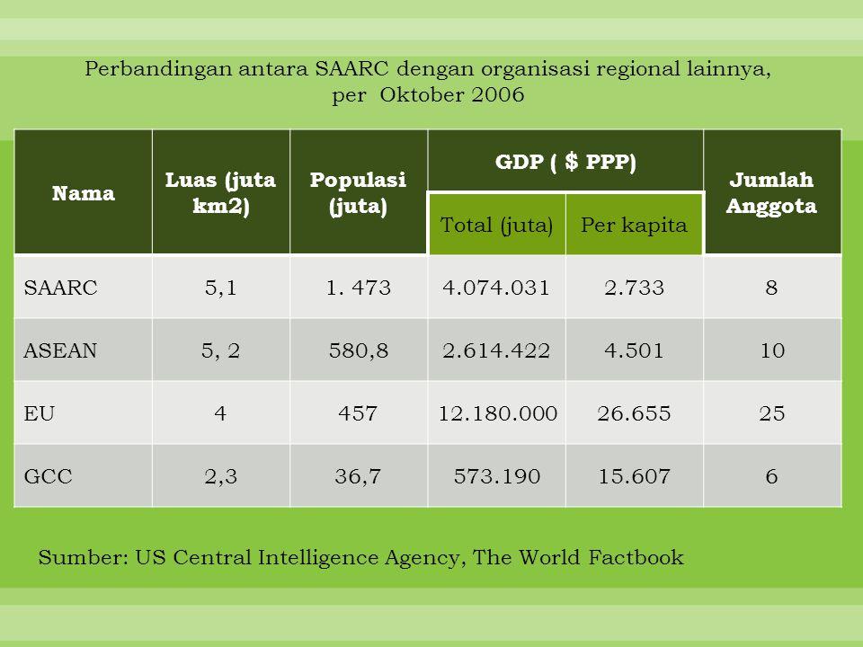 Perbandingan antara SAARC dengan organisasi regional lainnya, per Oktober 2006