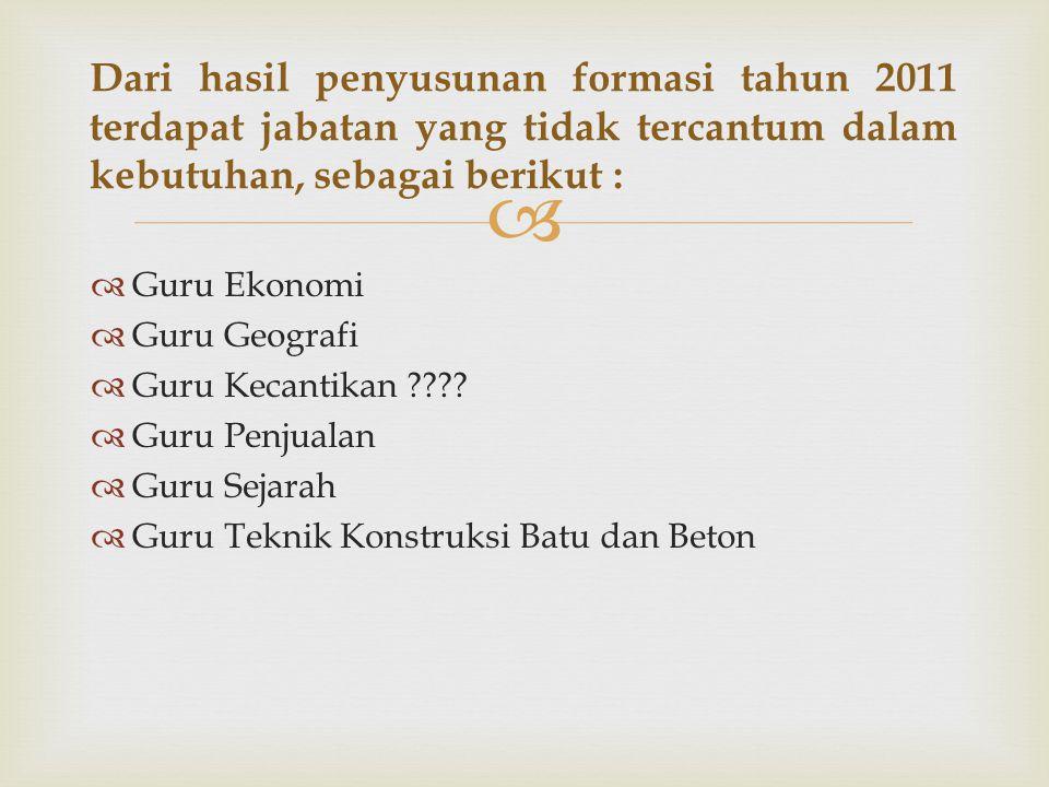 Dari hasil penyusunan formasi tahun 2011 terdapat jabatan yang tidak tercantum dalam kebutuhan, sebagai berikut :