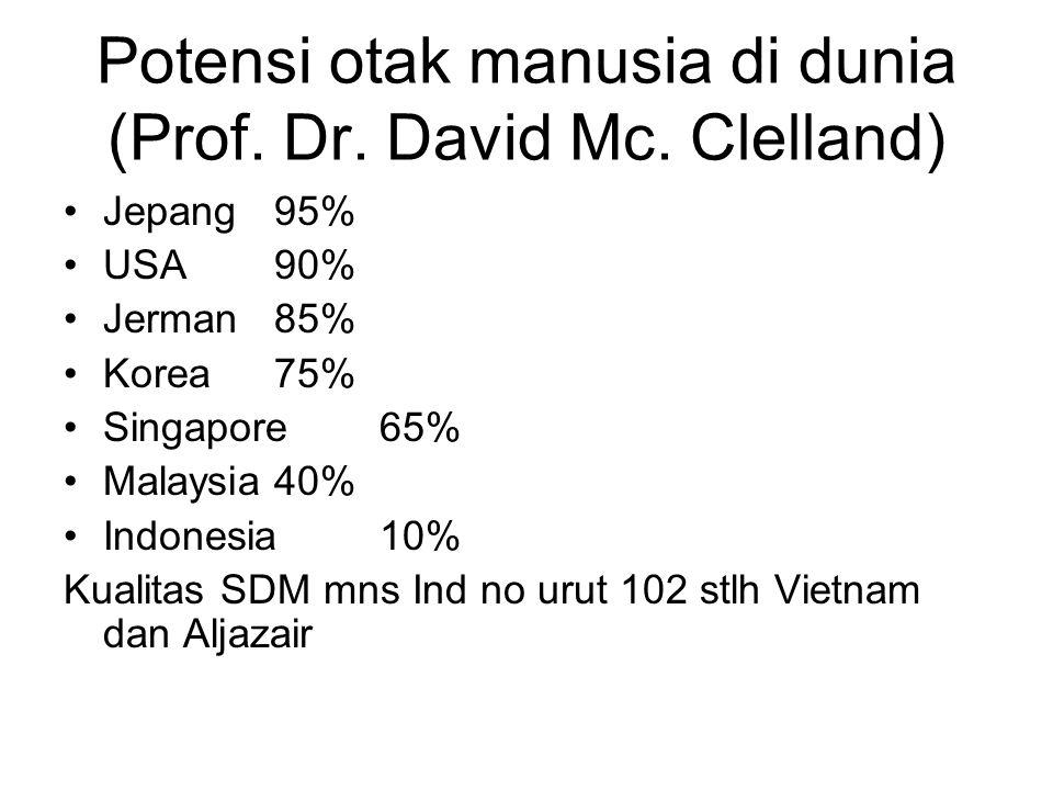 Potensi otak manusia di dunia (Prof. Dr. David Mc. Clelland)