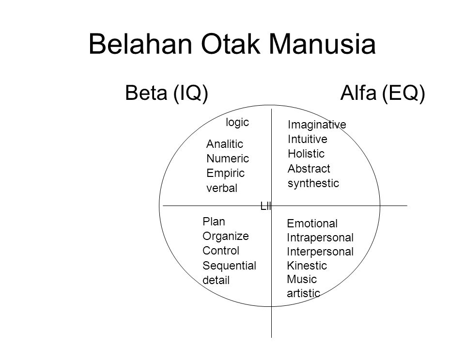 Belahan Otak Manusia Beta (IQ) Alfa (EQ) logic Imaginative Intuitive