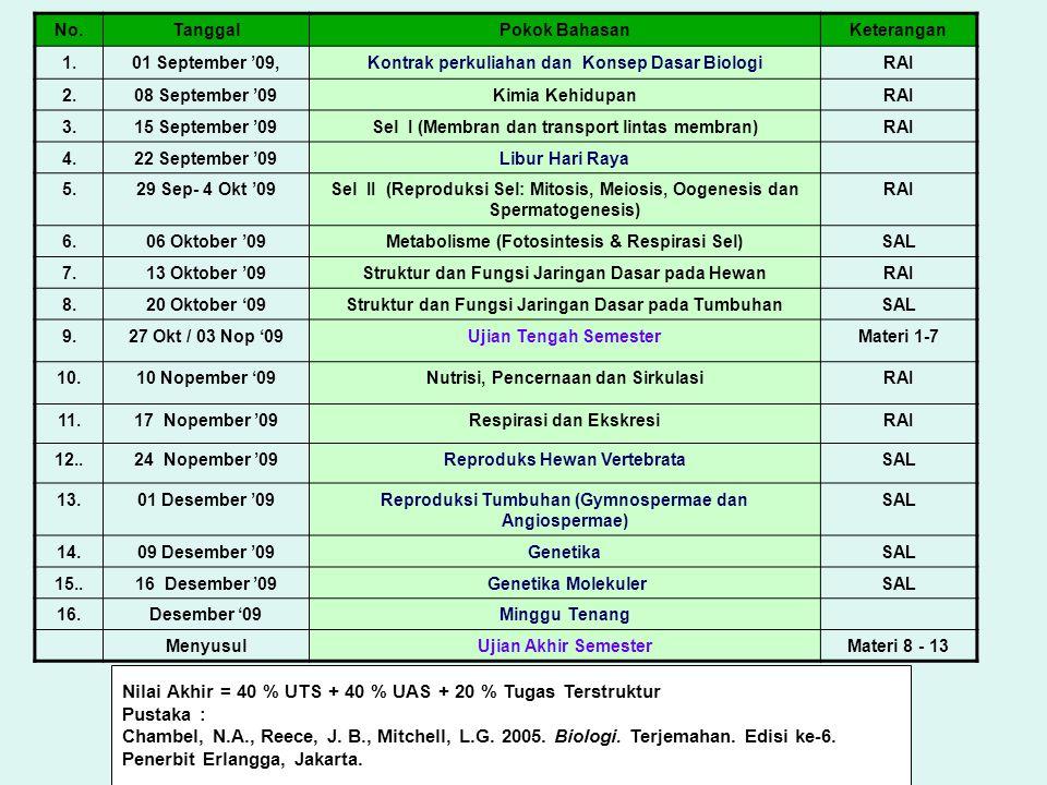Nilai Akhir = 40 % UTS + 40 % UAS + 20 % Tugas Terstruktur Pustaka :