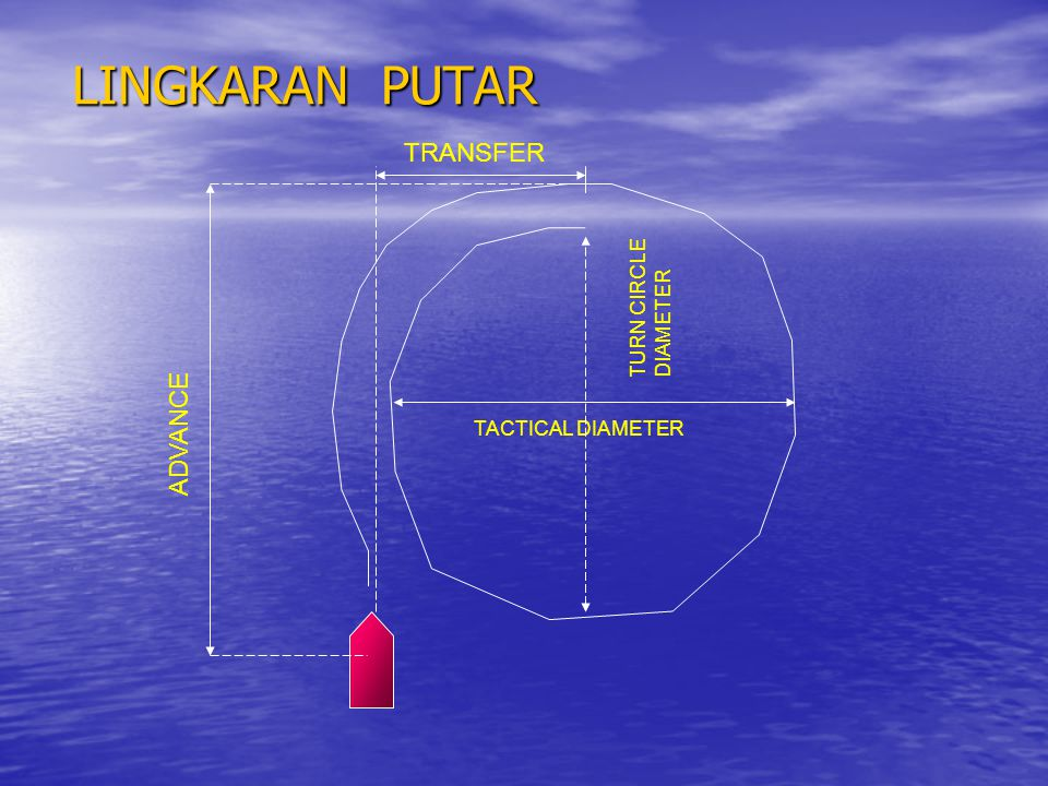 LINGKARAN PUTAR TRANSFER ADVANCE TURN CIRCLE DIAMETER