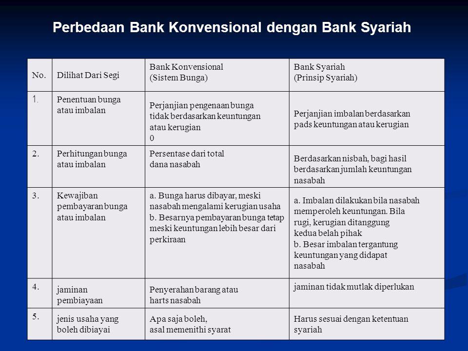Perbedaan Bank Konvensional dengan Bank Syariah