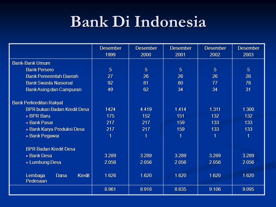 Bank Di Indonesia Desember 1999 2000 2001 2002 2003 Bank-Bank Umum