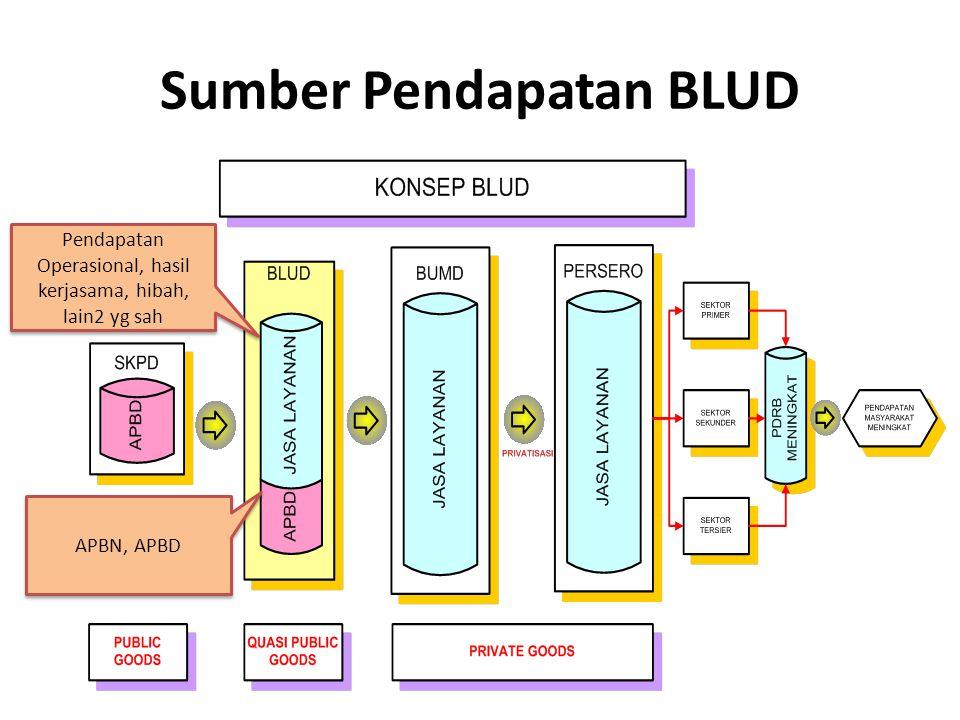 Sumber Pendapatan BLUD