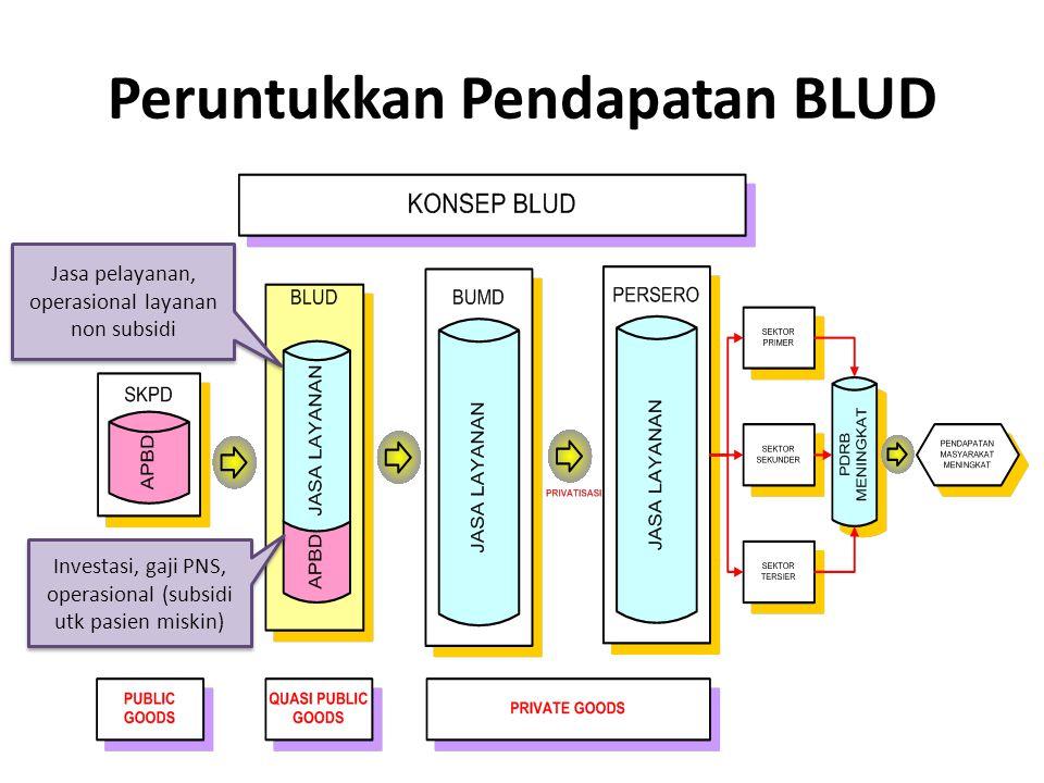 Peruntukkan Pendapatan BLUD