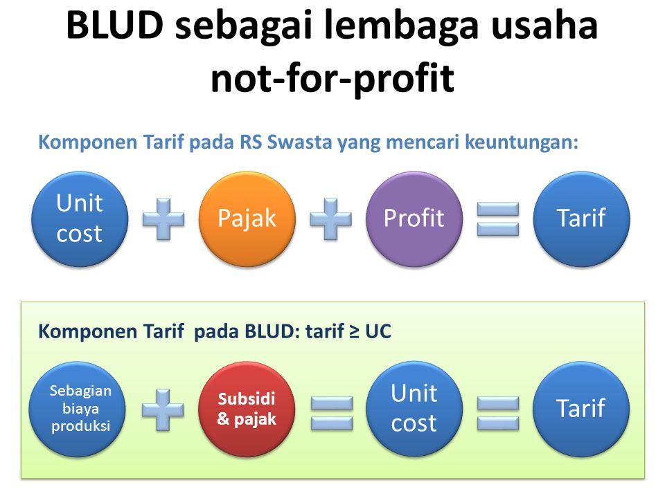 BLUD sebagai lembaga usaha not-for-profit