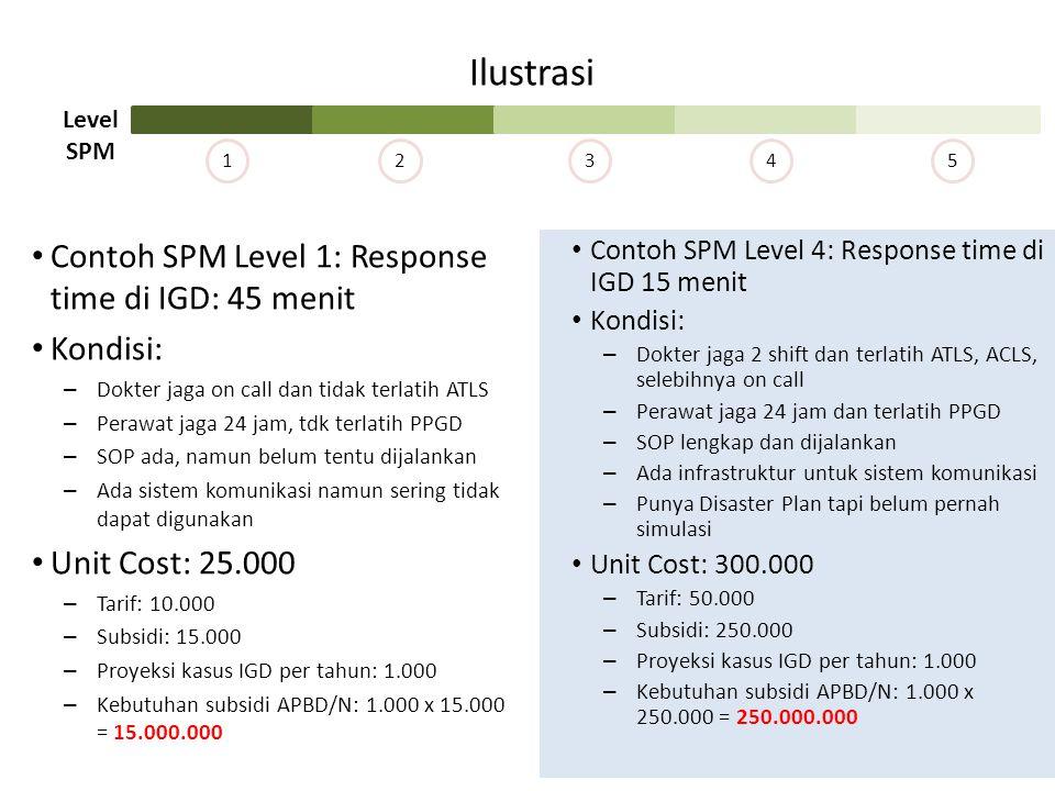 Ilustrasi Contoh SPM Level 1: Response time di IGD: 45 menit Kondisi: