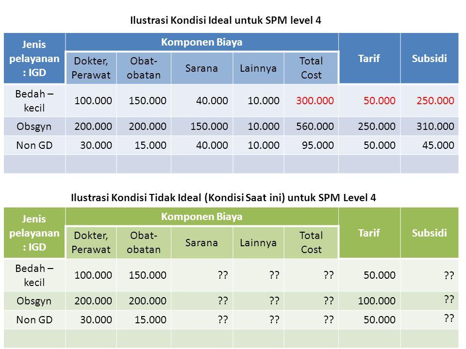 Ilustrasi Kondisi Ideal untuk SPM level 4 Jenis pelayanan: IGD