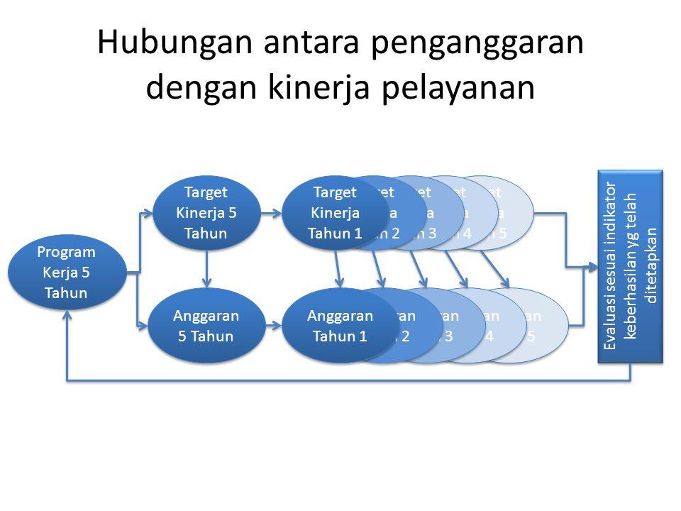 Hubungan antara penganggaran dengan kinerja pelayanan