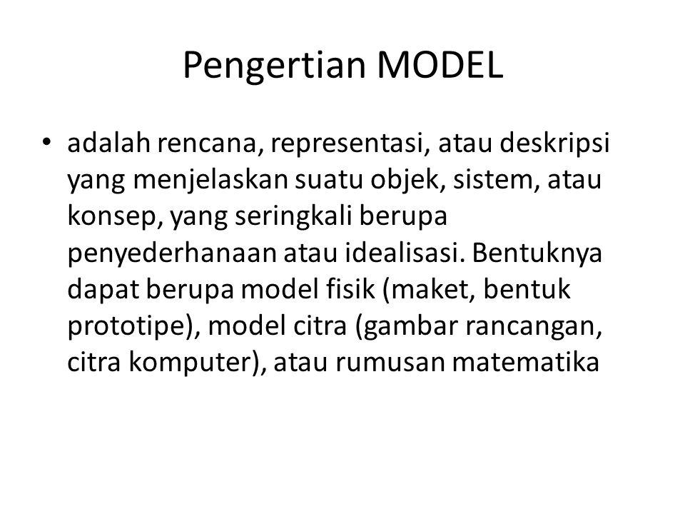 Pengertian MODEL