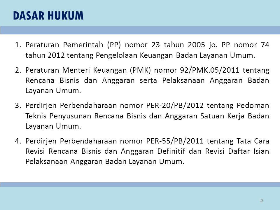 DASAR HUKUM Peraturan Pemerintah (PP) nomor 23 tahun 2005 jo. PP nomor 74 tahun 2012 tentang Pengelolaan Keuangan Badan Layanan Umum.