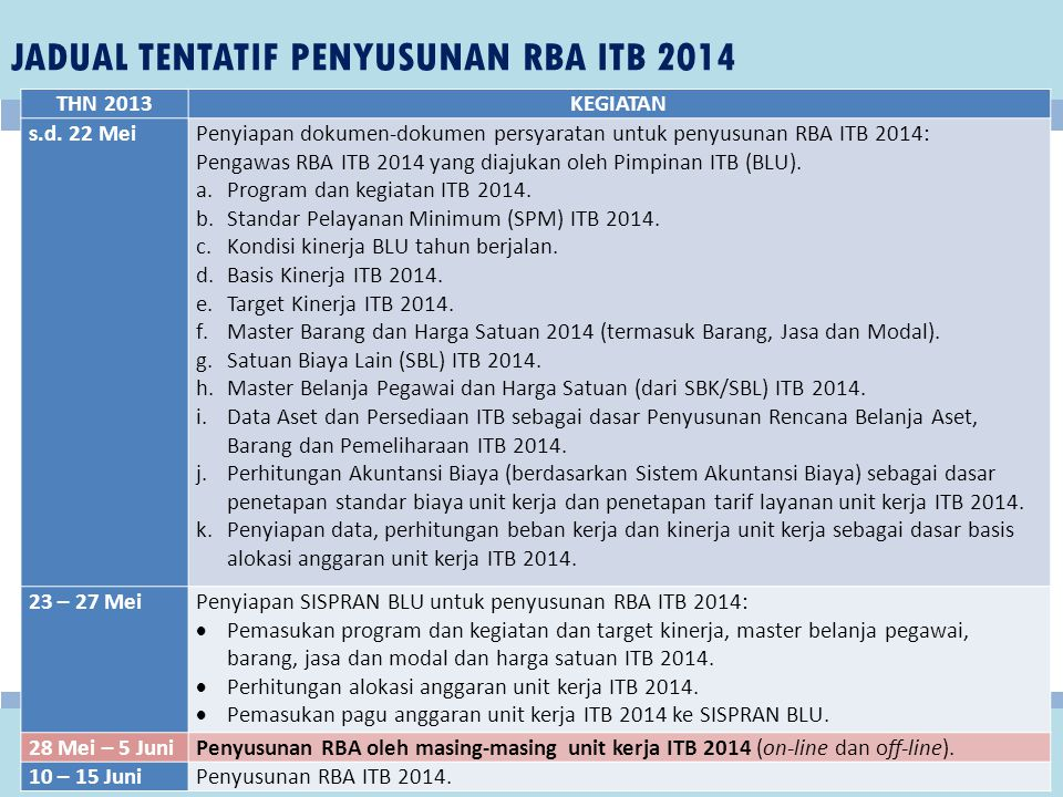 JADUAL TENTATIF PENYUSUNAN RBA ITB 2014