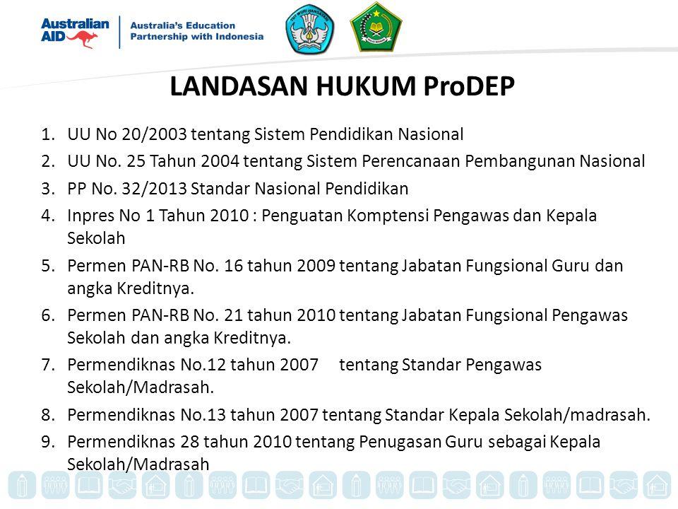 LANDASAN HUKUM ProDEP UU No 20/2003 tentang Sistem Pendidikan Nasional