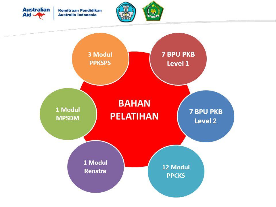 BAHAN PELATIHAN 7 BPU PKB Level 1 7 BPU PKB Level 2 3 Modul PPKSPS