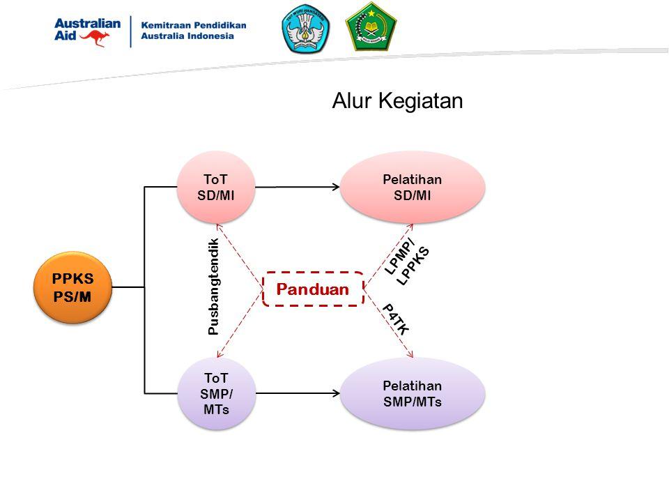 Alur Kegiatan Panduan PPKSPS/M ToT SD/MI Pelatihan SD/MI LPMP/LPPKS